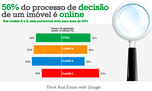 Think Real Estate with Google
